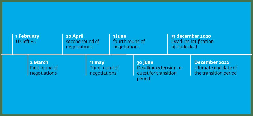 Brexit corona timelineg