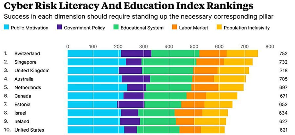 Cyber Risk Literacy and Education Index rankings oliver wyman